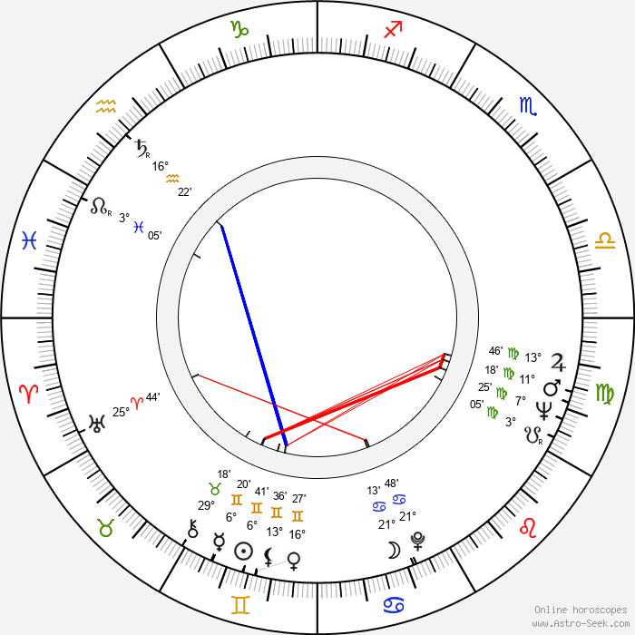 John Karlen - Birth horoscope chart