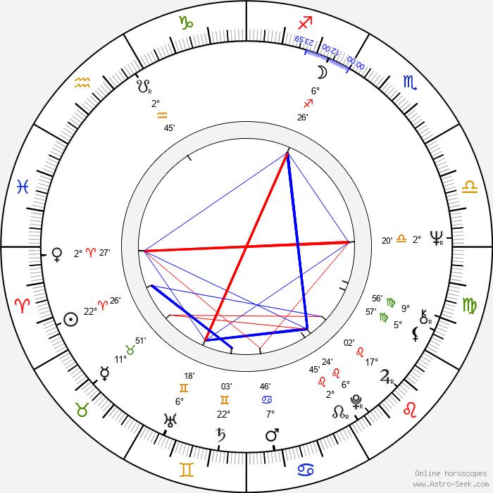 John Kay - Birth horoscope chart