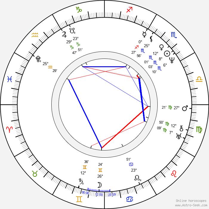 John Keats - Birth horoscope chart