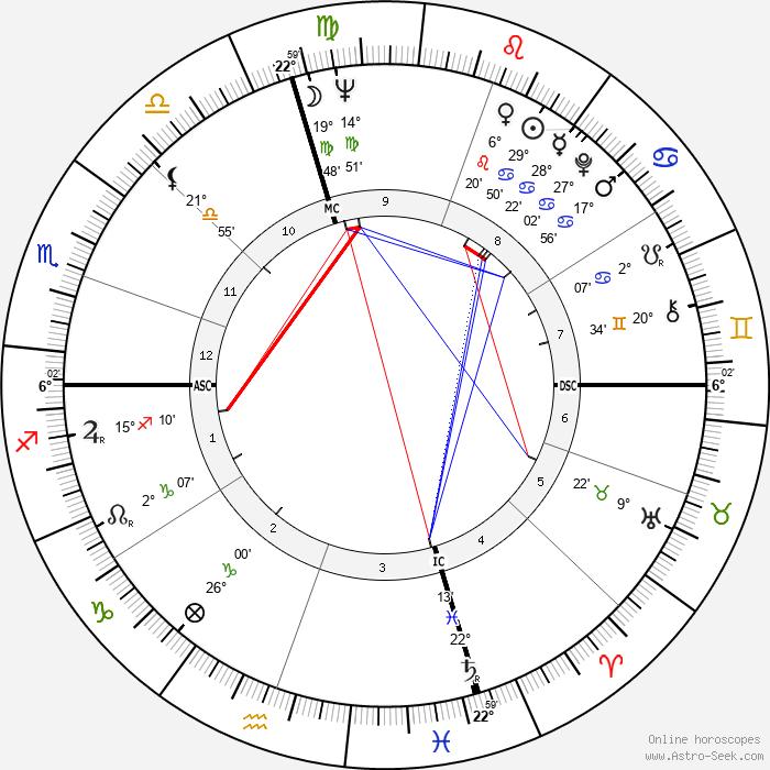 John Korty - Birth horoscope chart