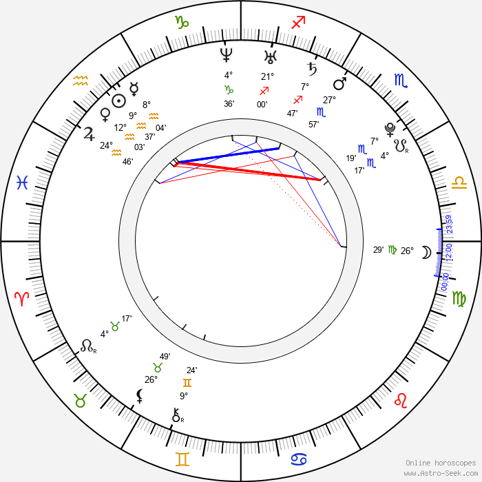 John Lammers - Birth horoscope chart