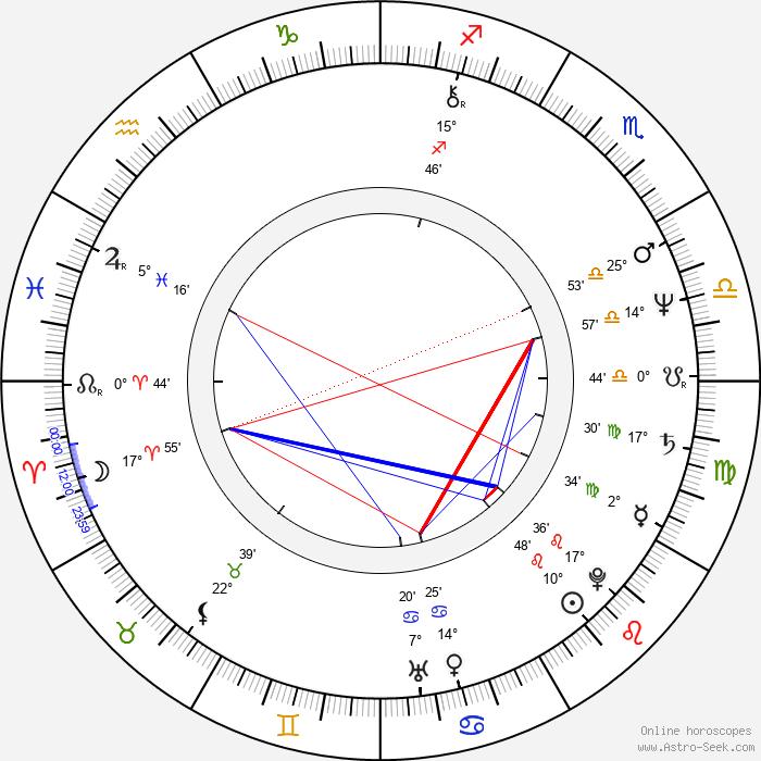 John Landis - Birth horoscope chart