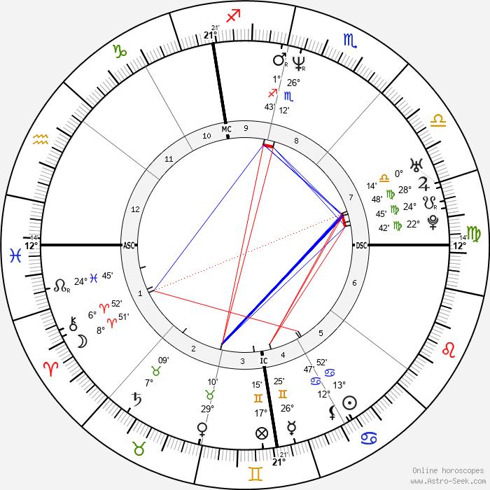 John LeClair - Birth horoscope chart