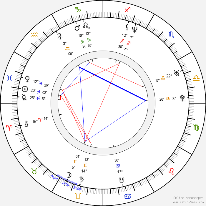 John LeCompt - Birth horoscope chart