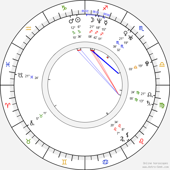 John Legend - Birth horoscope chart