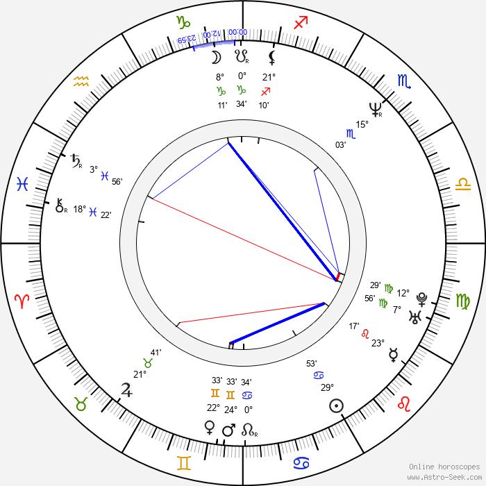 John Leguizamo - Birth horoscope chart