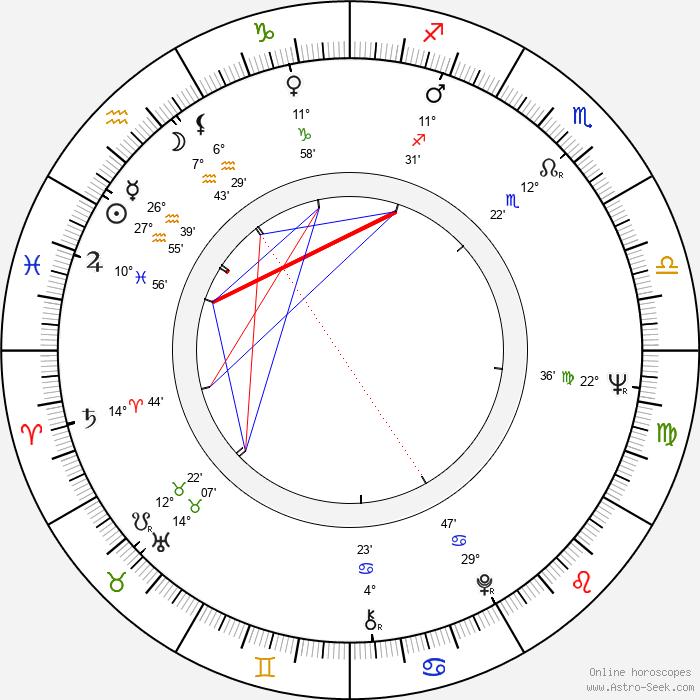 John Leyton - Birth horoscope chart