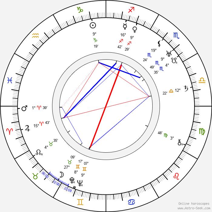 John Litel - Birth horoscope chart
