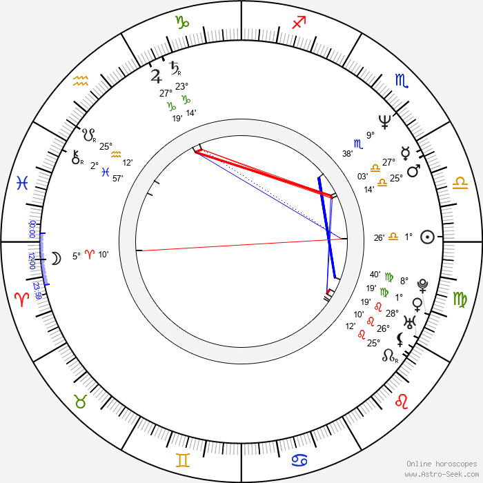John Logan - Birth horoscope chart