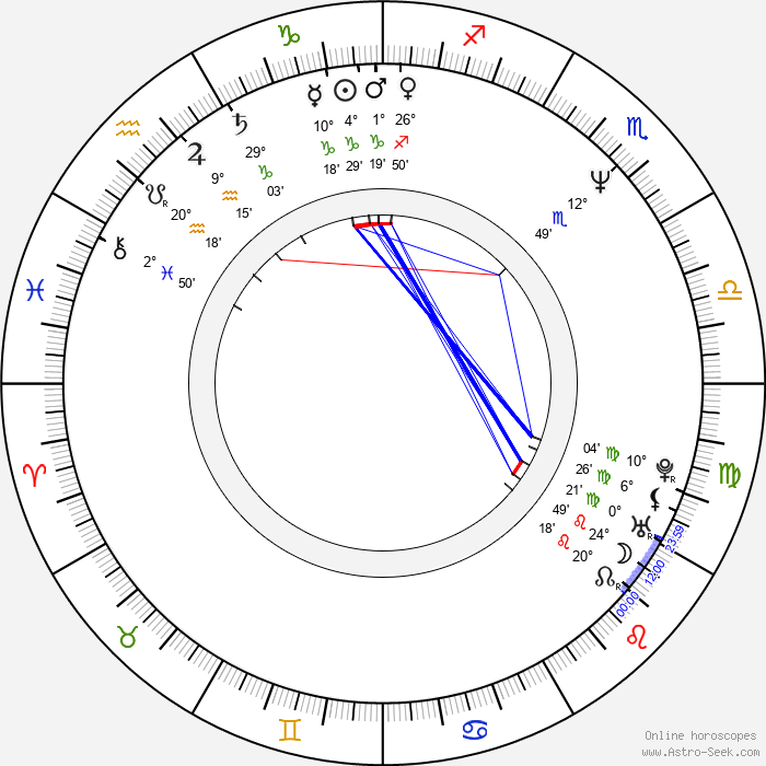 John Lynch - Birth horoscope chart