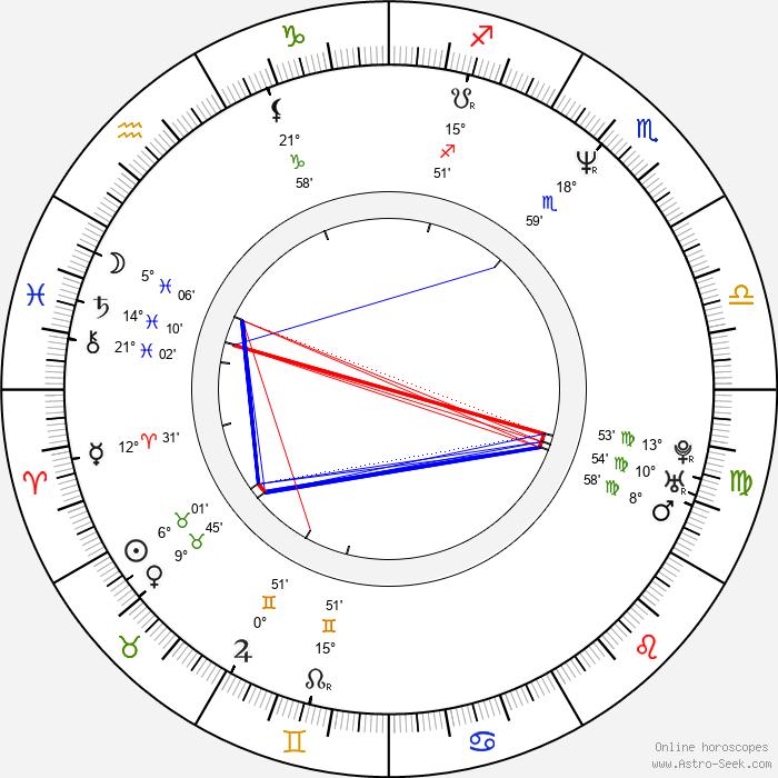 John M. Keane - Birth horoscope chart