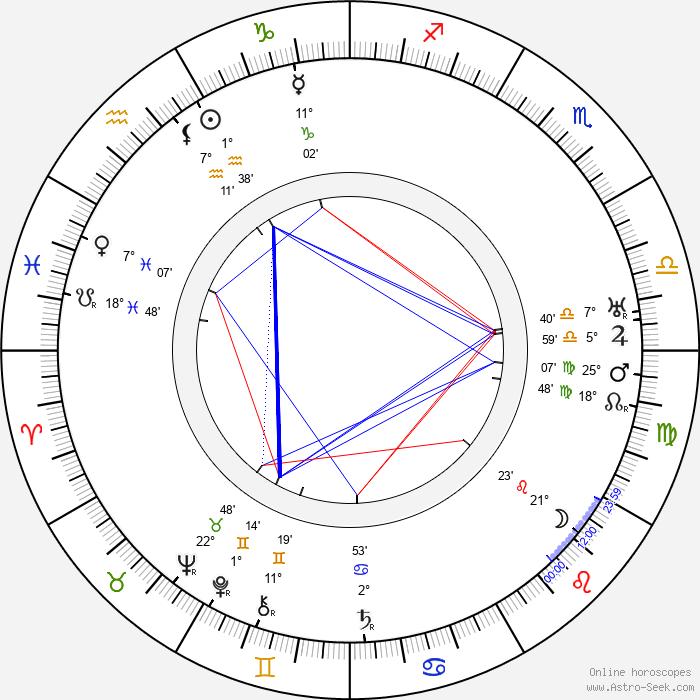 John M. Stahl - Birth horoscope chart