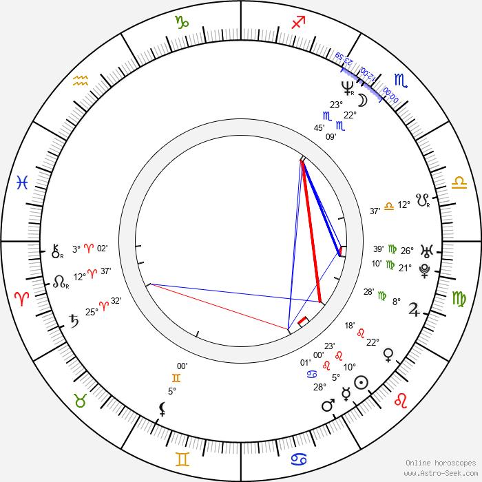 John MacDonald - Birth horoscope chart