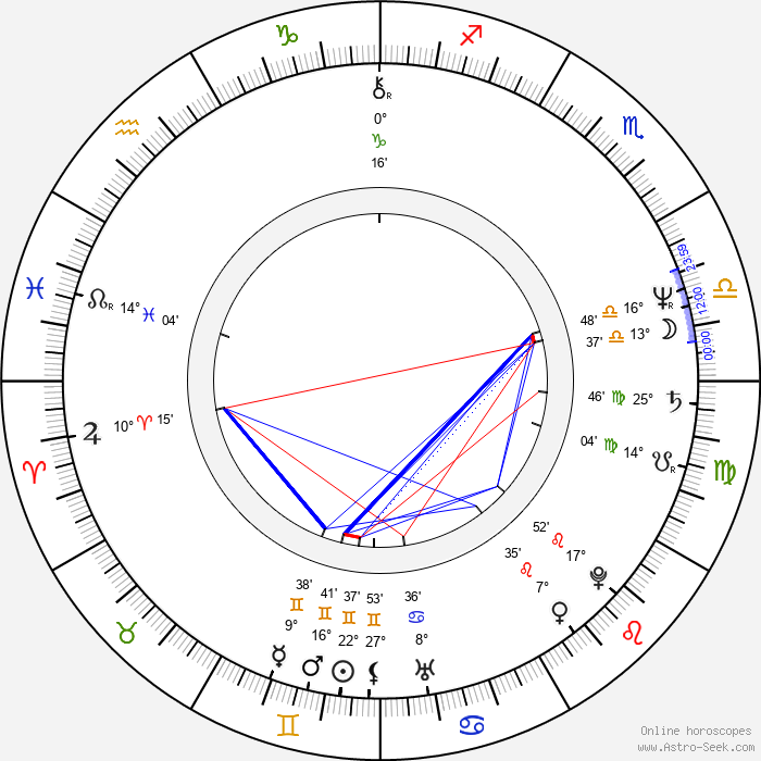 John Maclaren - Birth horoscope chart