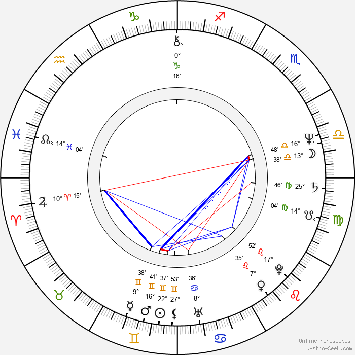 John Maclaren - Birth horoscope chart