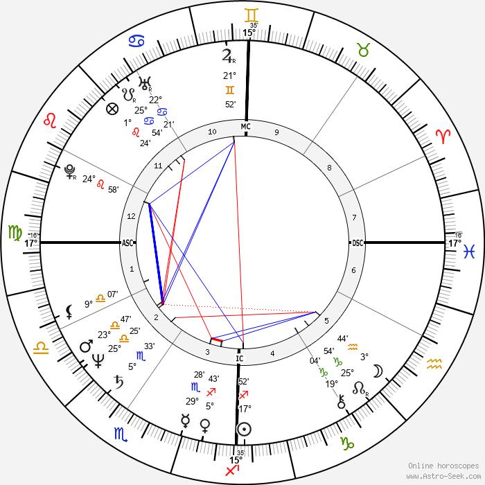 John Malkovich - Birth horoscope chart