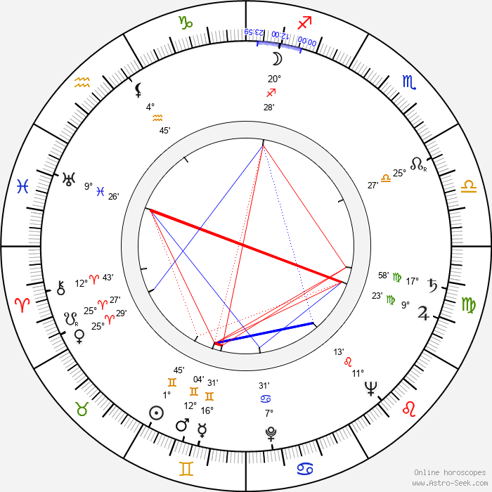 John Martel - Birth horoscope chart