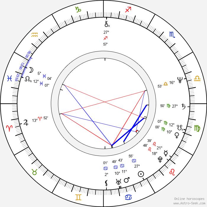John Martin - Birth horoscope chart