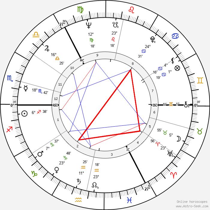 John Mayall - Birth horoscope chart