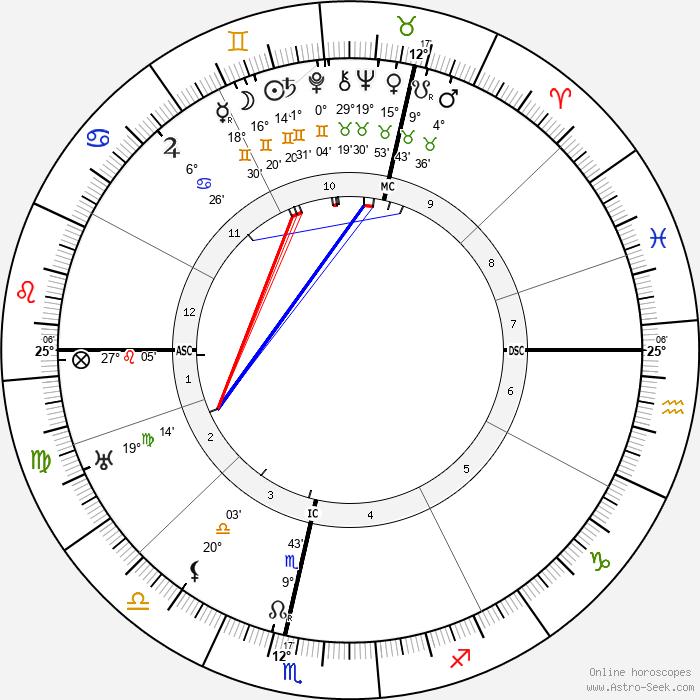John Maynard Keynes - Birth horoscope chart