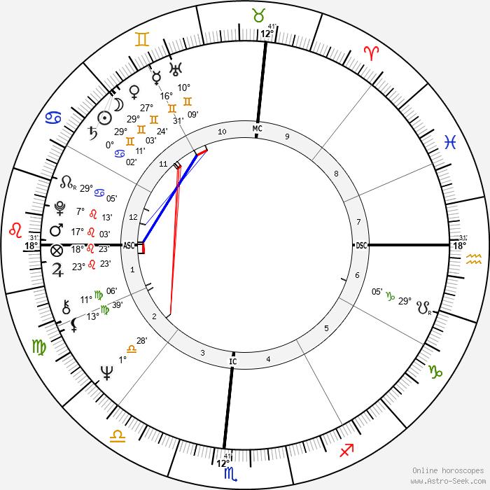 John McCook - Birth horoscope chart