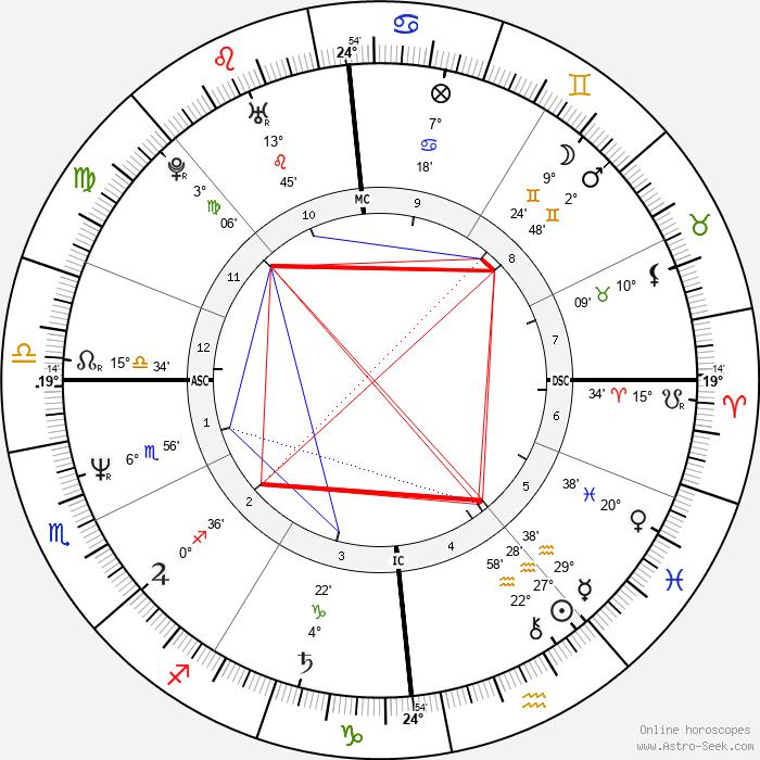 John McEnroe - Birth horoscope chart