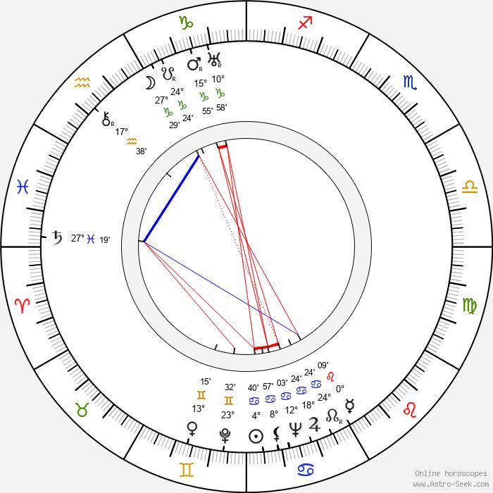 John McIntire - Birth horoscope chart