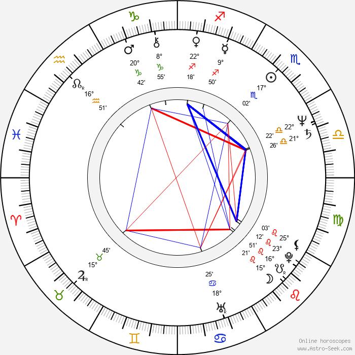John Megna - Birth horoscope chart