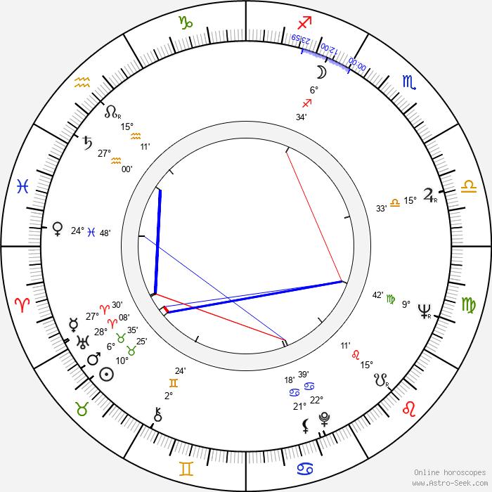 John Meillon - Birth horoscope chart