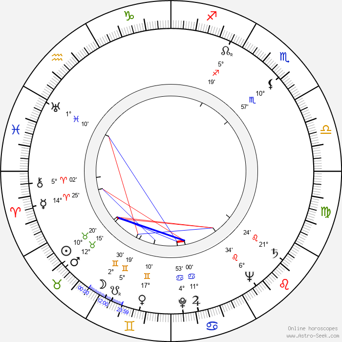 John Meredyth Lucas - Birth horoscope chart