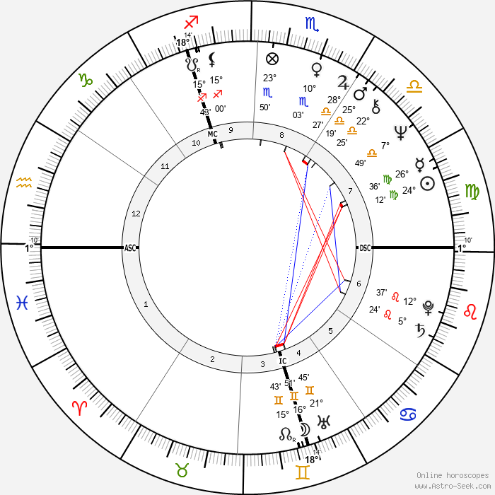John Michael Jack - Birth horoscope chart