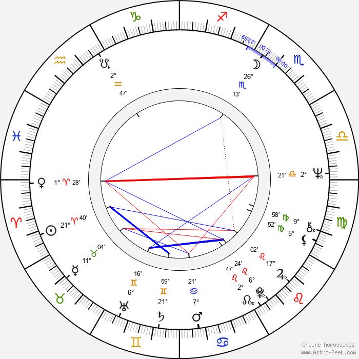 John Milius - Birth horoscope chart