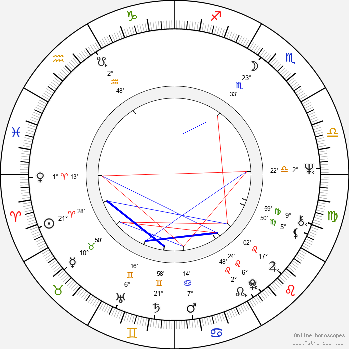 John Milius - Birth horoscope chart