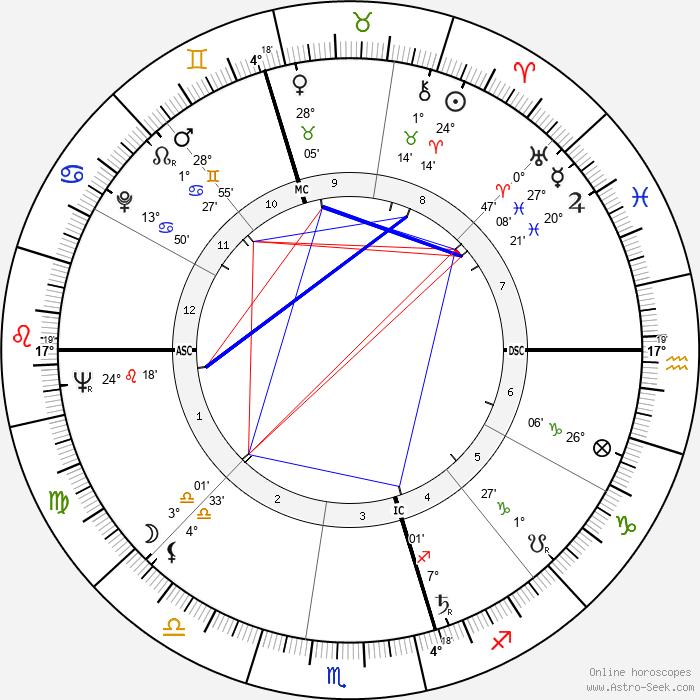 John Molony - Birth horoscope chart