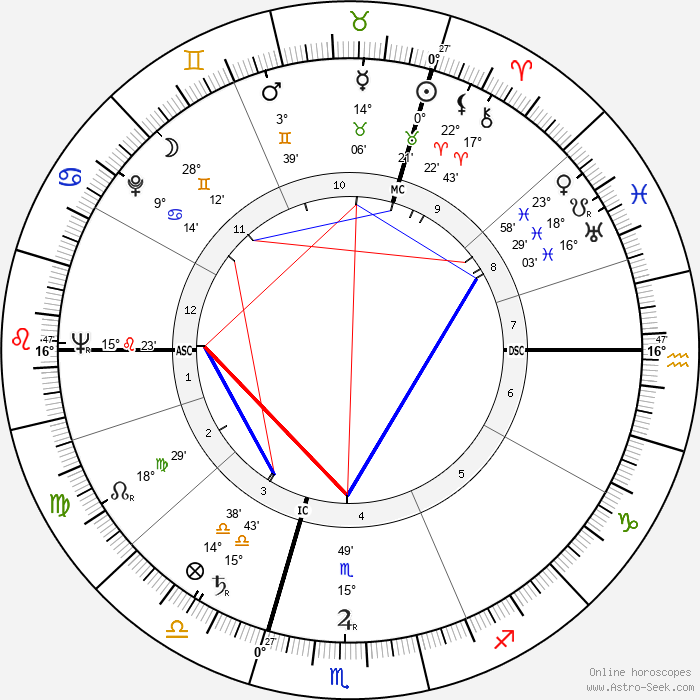 John Mortimer - Birth horoscope chart