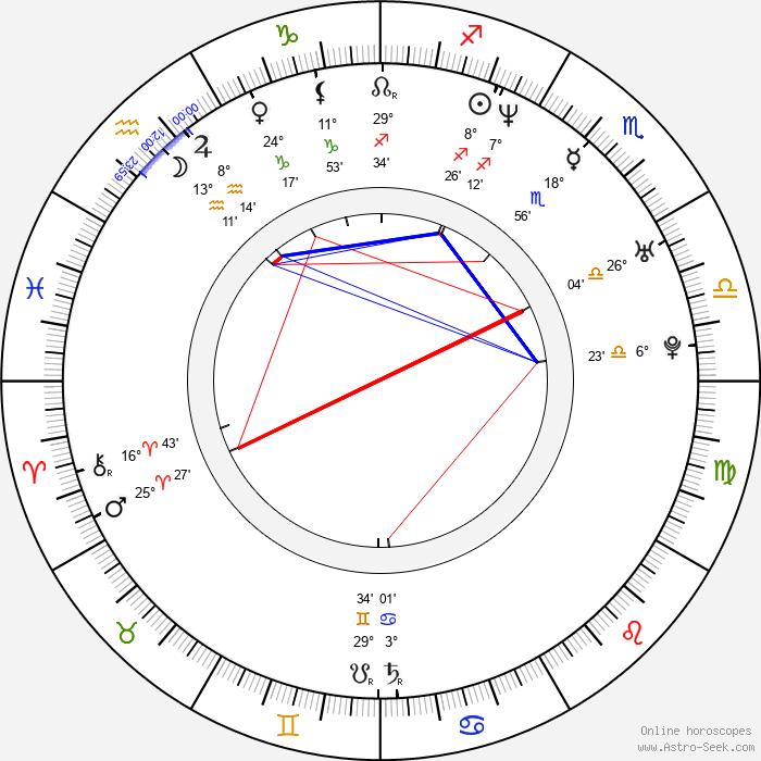 John Moyer - Birth horoscope chart