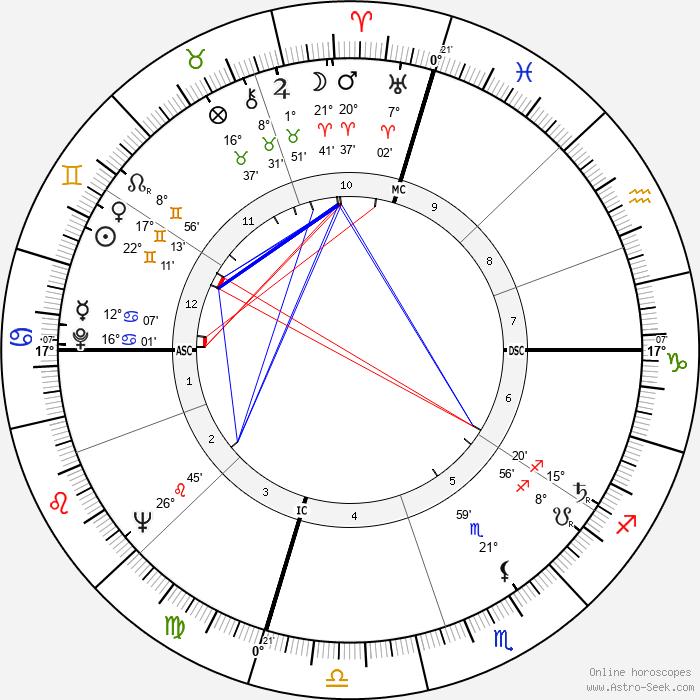 John Nash - Birth horoscope chart