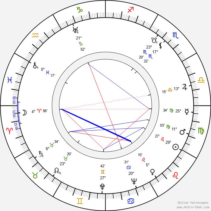 John Nesbitt - Birth horoscope chart