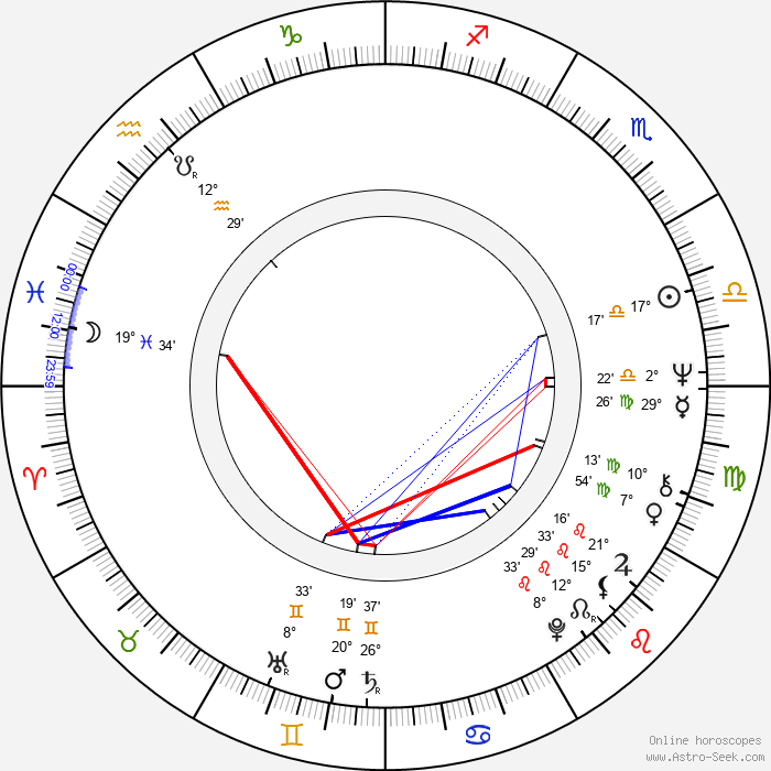 John Nettles - Birth horoscope chart