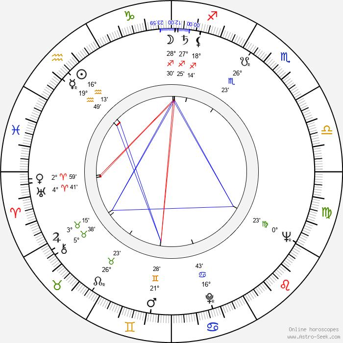 John Nettleton - Birth horoscope chart