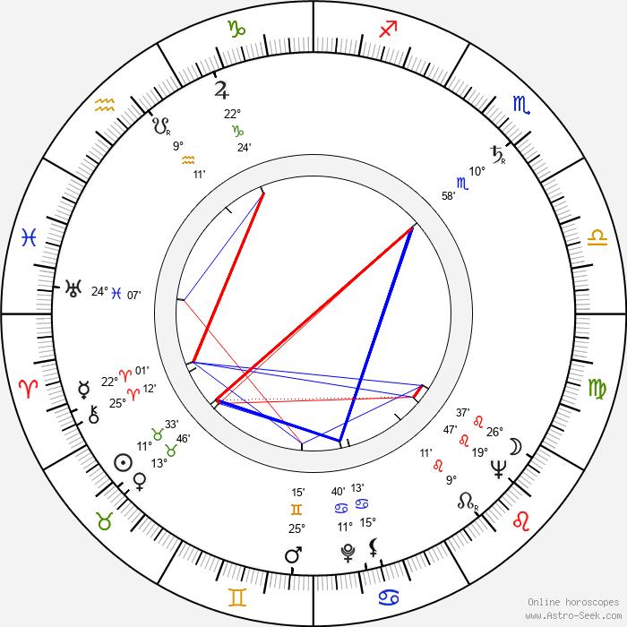 John Neville - Birth horoscope chart