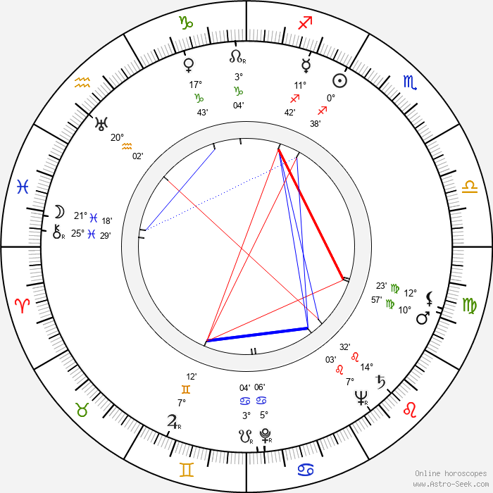 John Newland - Birth horoscope chart