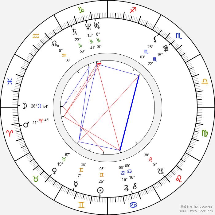 John Newman - Birth horoscope chart