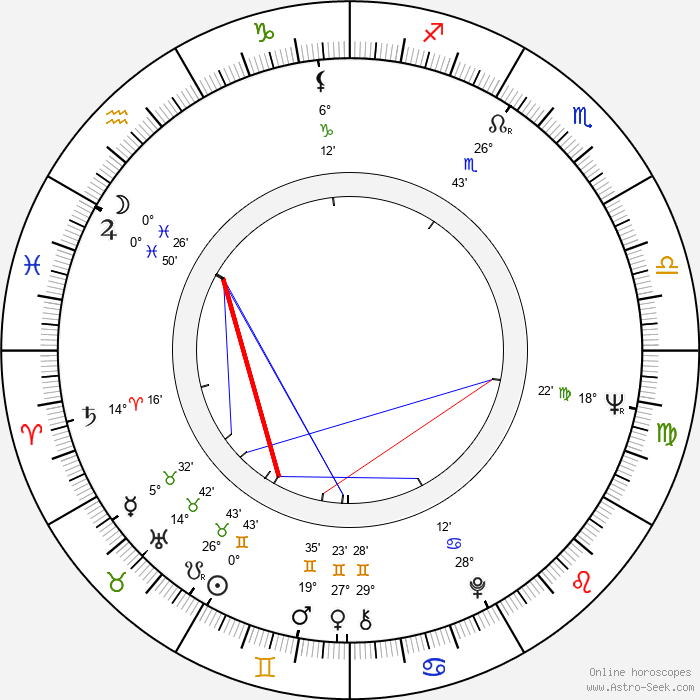 John Nolan Birth Chart Horoscope, Date of Birth, Astro