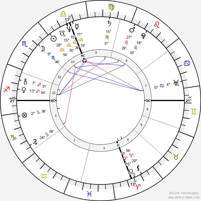 John Norquist - Birth horoscope chart