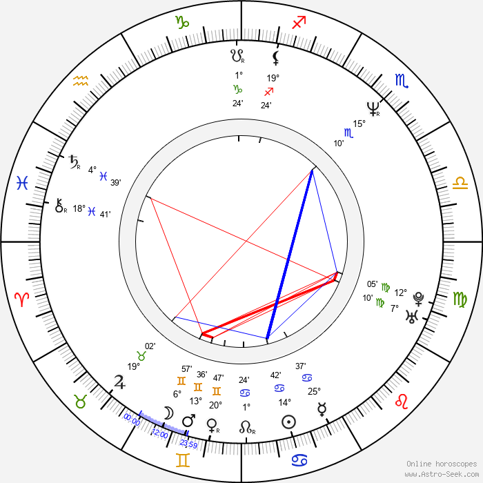 John Ottman - Birth horoscope chart