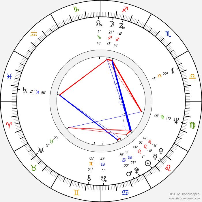 John P. Ryan - Birth horoscope chart