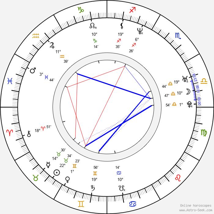 John Palyok - Birth horoscope chart