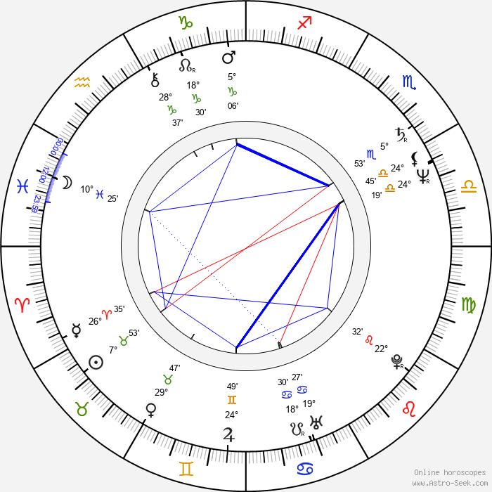 John Pankow - Birth horoscope chart