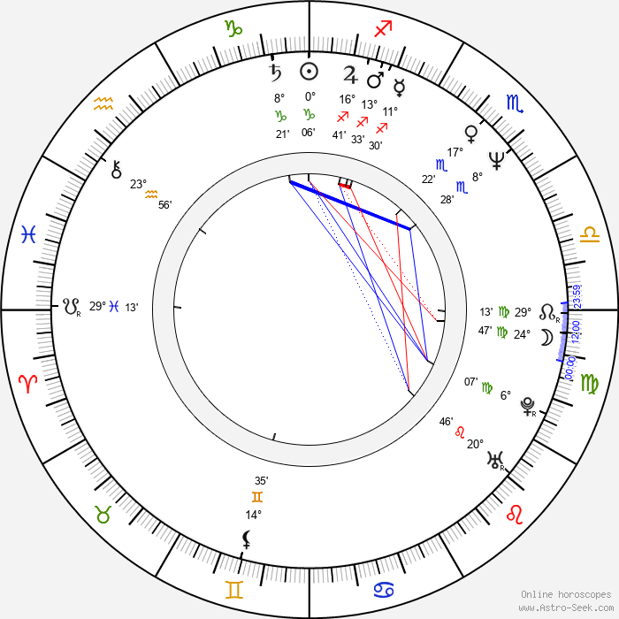 John Patitucci - Birth horoscope chart